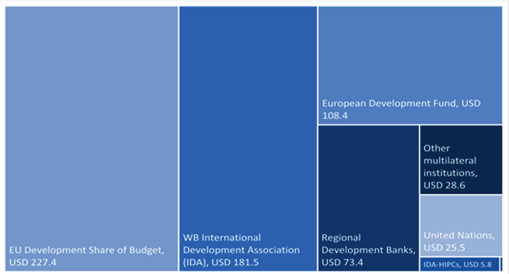 Figure 3.4. Most core multilateral funding goes to the European Union and World Bank