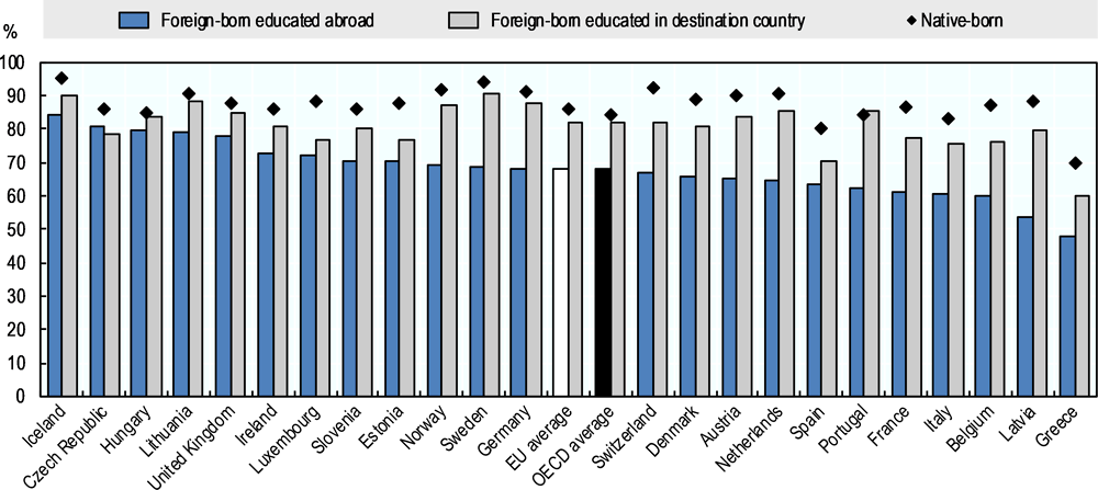 Figure 5.7. Employment rate of highly educated foreign- and native-born populations, excluding those still in education, aged 15-64, by place of diploma, 2015/16