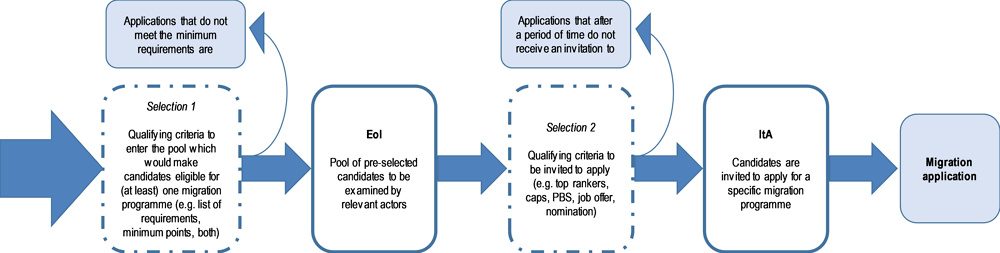 Figure 5.8. Selection under the EoI model