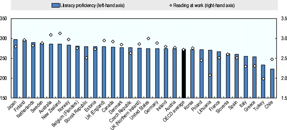 Figure 5.9. Skills proficiency and skills use across OECD PIAAC countries