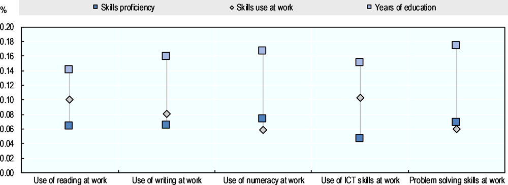 Figure 5.10. Wage returns to education, skills proficiency and skills use