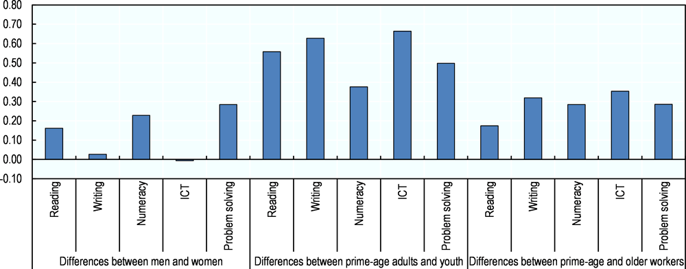 Figure 5.11. Use of information-processing skills at work by differences in characteristics