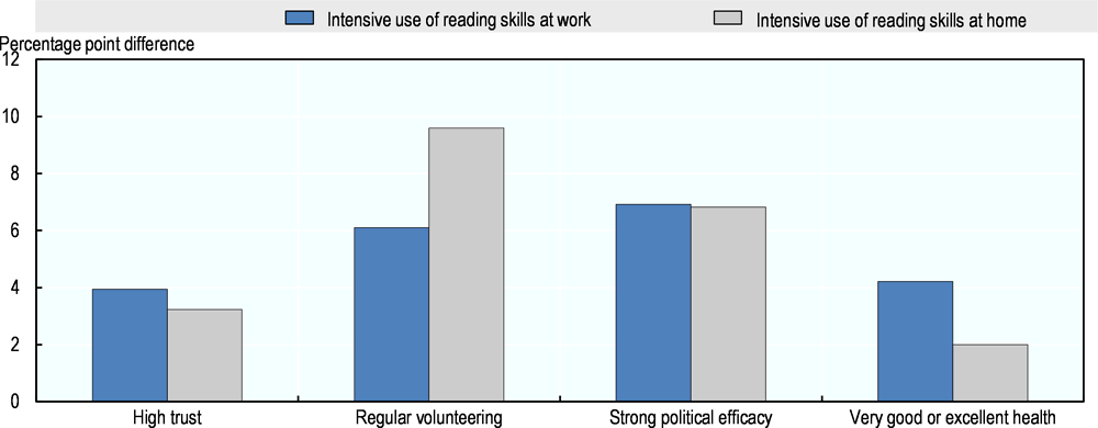 Figure 5.4. The effect of the use of skills on positive social outcomes