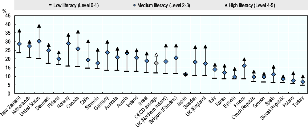 Figure 5.5. Participation in volunteer work at least once per month, by literacy level
