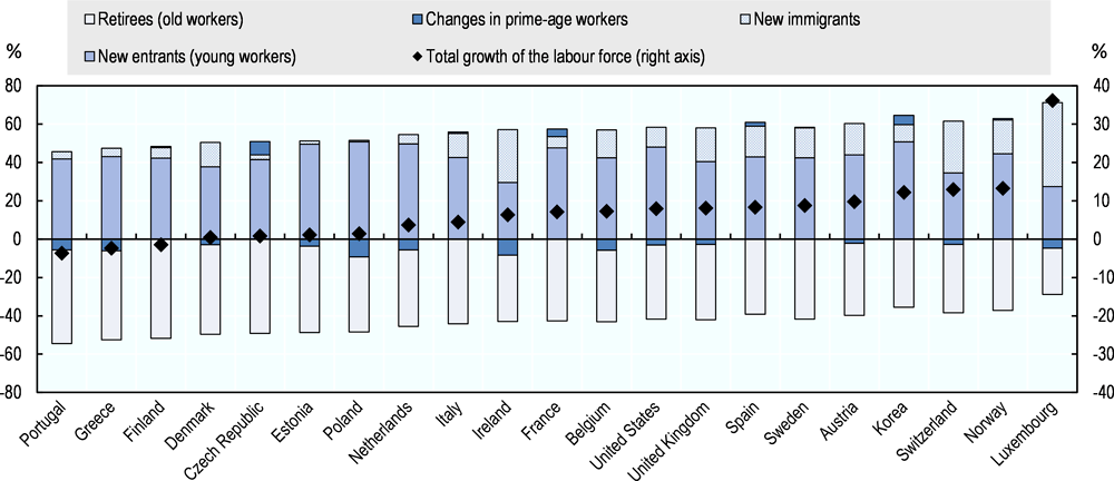 Figure 5.6. New immigrants account for a large part of the increase in the labour force in selected OECD member countries in the past decade