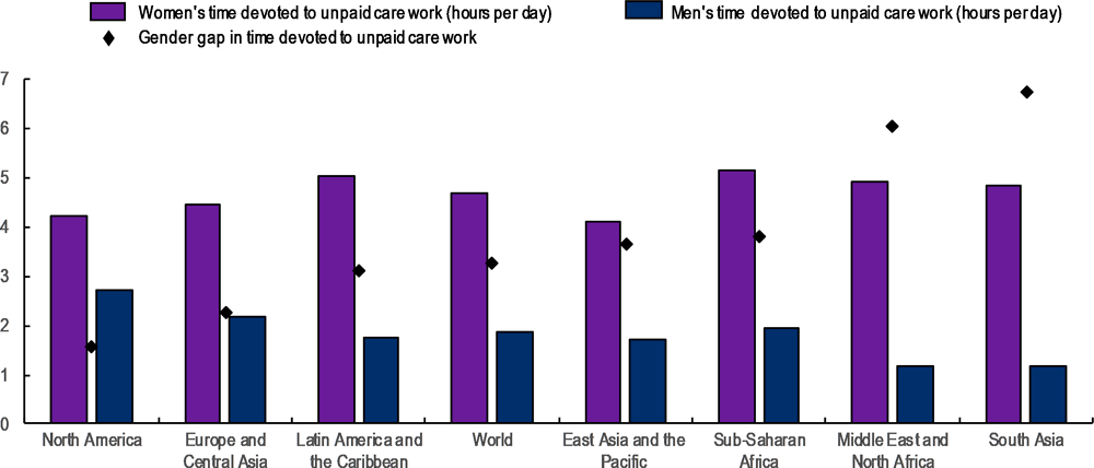 Figure 1.1. Regional gender gaps in unpaid care work