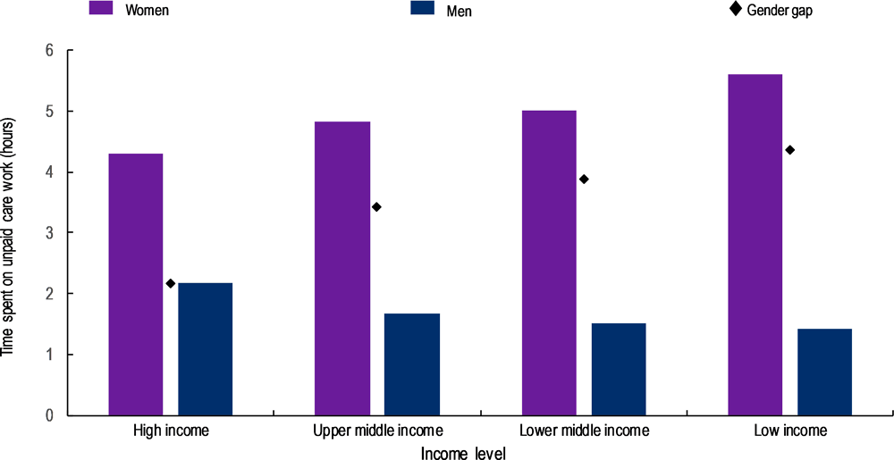 Figure 1.2. Gender gaps in unpaid care work by income groups