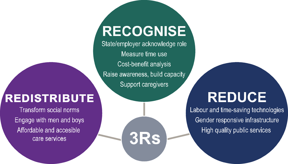Figure 1.3. The 3Rs approach: Three interconnected dimensions to address unpaid care work