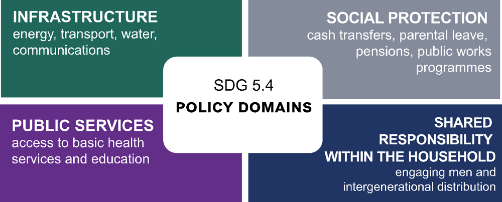 Figure 1.6. The Four Policy Domains of SDG Target 5.4
