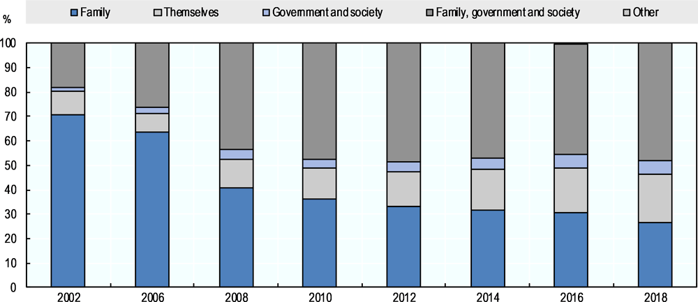 Figure 2.11. Many Koreans no longer believe that family should take full responsibility for the care of elderly parents