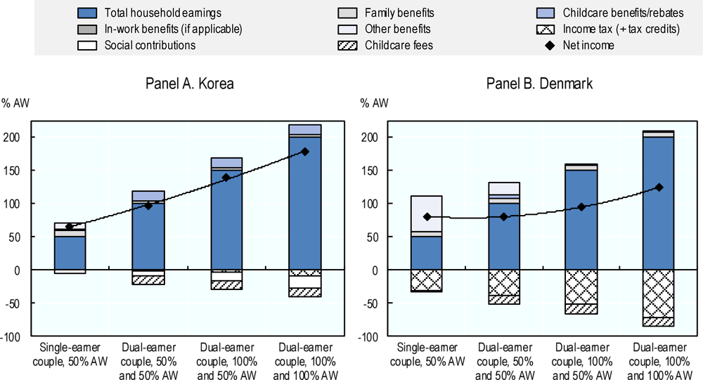 Figure 2.18. Family net income depends more strongly on market earnings in Korea than in some other OECD countries, such as Denmark