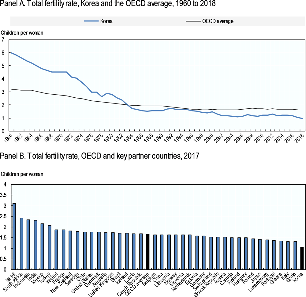 Figure 2.1. Fertility in Korea has plummeted over the past half century and is now lower than in any other OECD country