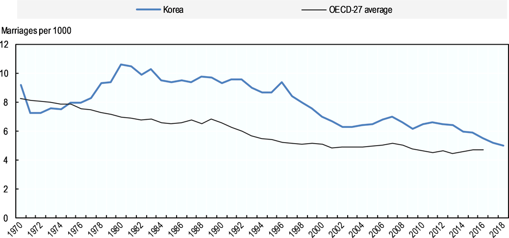 Figure 2.2. Korea's marriage rate has halved since 1980 and is now only slightly higher than the OECD average