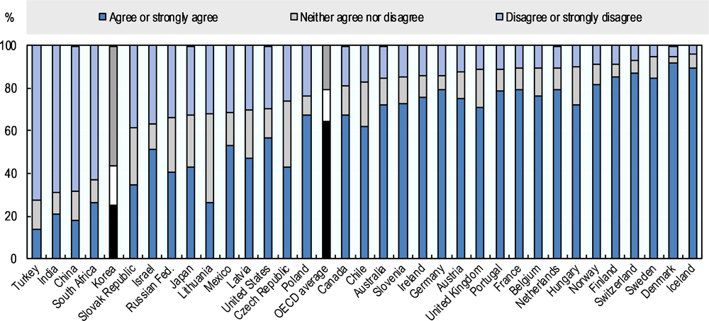 Figure 2.8. Koreans are more likely to disapprove of unmarried couples living together than people in almost all other OECD countries