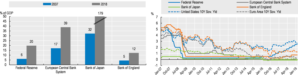 Figure 1.3. Major central banks total balance sheet and interest rates, 2007-2018