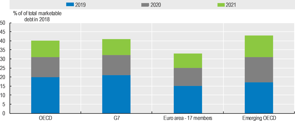 Figure 1.6. Cumulative percentage of sovereign debt maturing in the next 12, 24 and 36 months, 2019-2021
