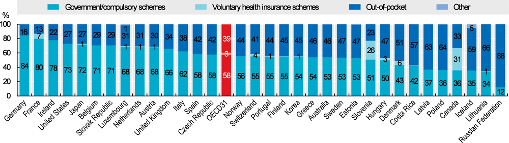 https://www.oecd-ilibrary.org/sites/4dd50c09-en/images/images/10-Chapter%2010/media/image2.png