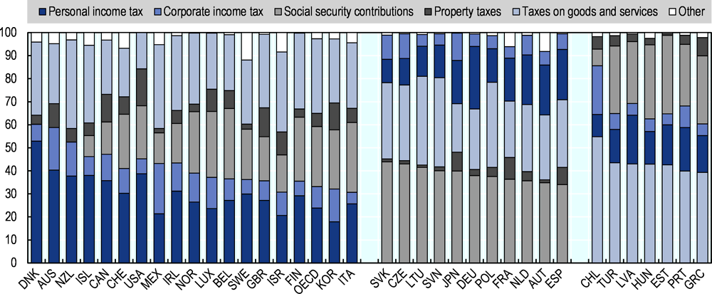 Figure 1.5. Tax structures in 2017 (as % of total tax revenue)
