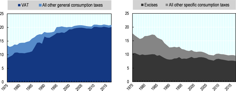 Figure 1.8. Share of general consumption tax revenues (left panel) and specific consumption revenues (right panel) as % of total revenues, 1975-2017