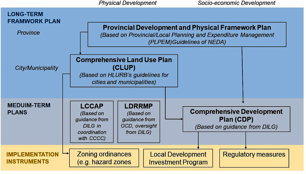 Figure 6.2. Overview of local planning requirements and their links with national agencies