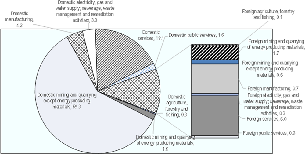 Figure 2.6. Backward linkages, the mining sector