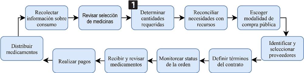 factor de corrección intersectorial diabetes
