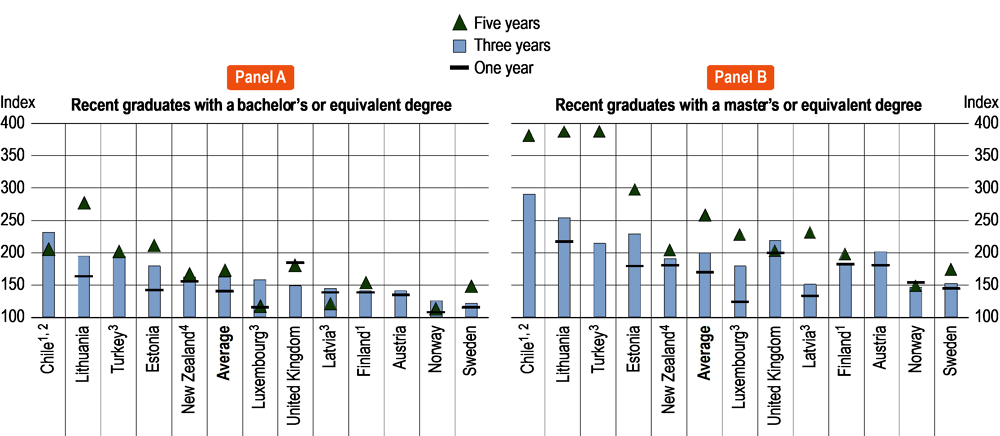 Figure A4.4. Relative earnings of recent bachelor's and master's or equivalent graduates compared to those with an upper secondary education, by years since graduation (2018)