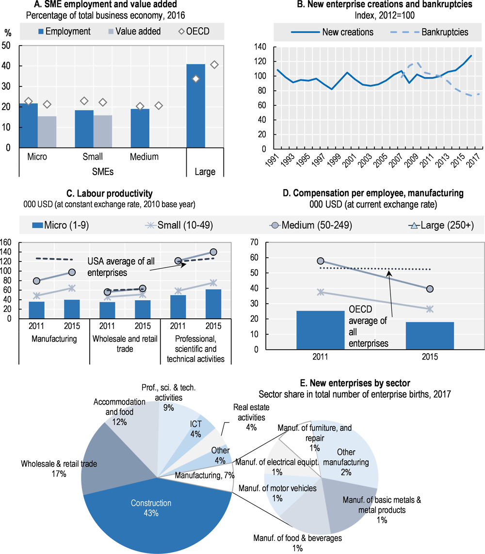 Figure 26.1. Structure and performance of the SME sector in Japan