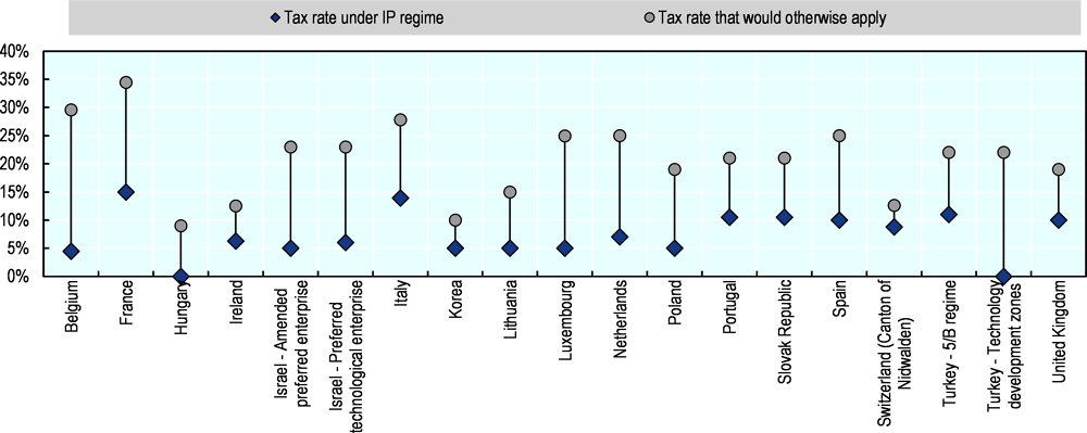 Figure 3.13. Reduced CIT rates under selected non-harmful intellectual property regimes in 2019