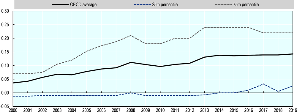 Figure 3.15. Implied tax subsidy rates on R&D expenditure: aggregate trends, 2000-19