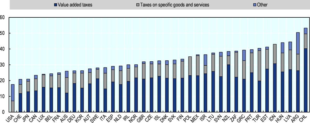 Figure 3.17. Consumption tax revenues as a share of total tax revenues in 2018