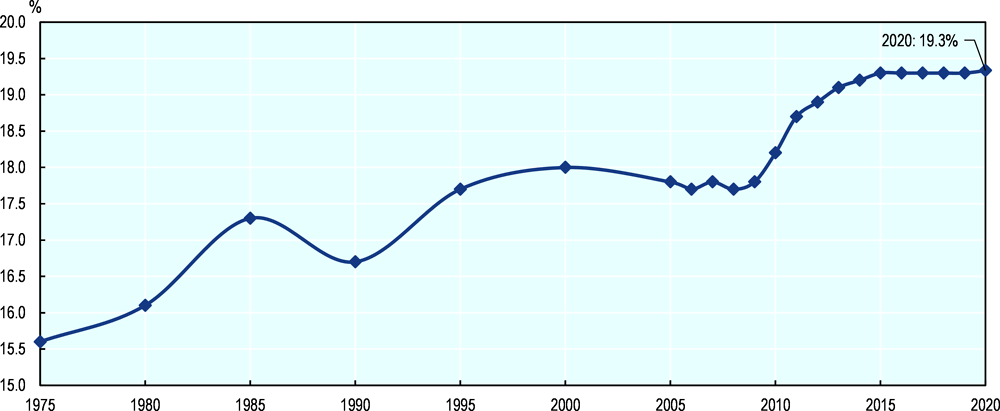 Figure 3.20. Evolution of the OECD average standard VAT rate from 1975 to 2020