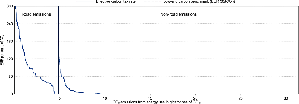 Figure 3.25. Carbon emissions from energy use subject to different levels of effective tax rates in the road and non-road sectors, in 2018