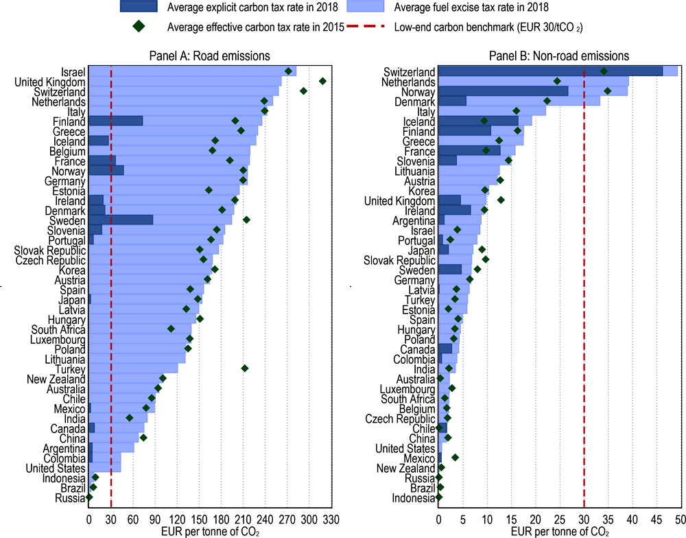 Figure 3.26. Average effective carbon tax rates by country