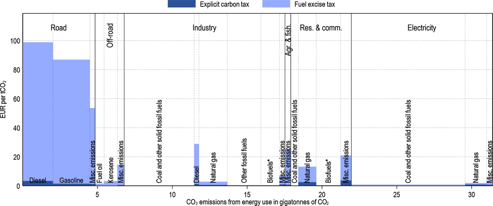 Figure 3.27. Effective carbon taxes in OECD and Selected Partner Economies differ substantially across sectors