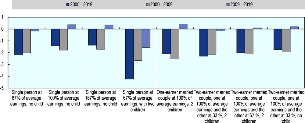 Figure 3.4. Changes in labour income tax wedges in OECD countries before and after the financial crisis by family type
