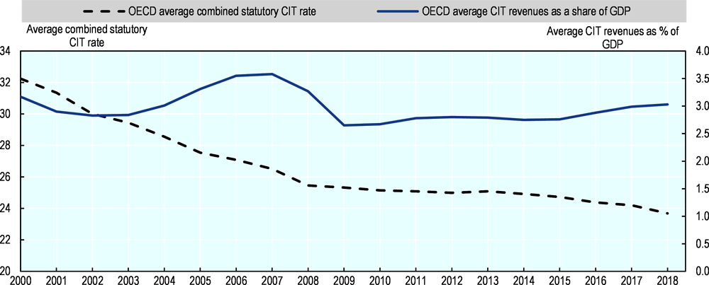 Figure 3.7. Evolution of the average combined statutory CIT rate and average CIT revenues in OECD countries since 2000