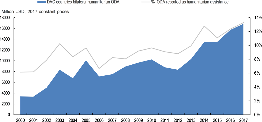 Figure 5.1. The growth in DAC members' bilateral humanitarian assistance