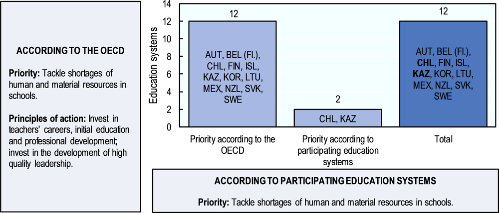 Figure 5.11. Tackling shortages of human and material resources in schools