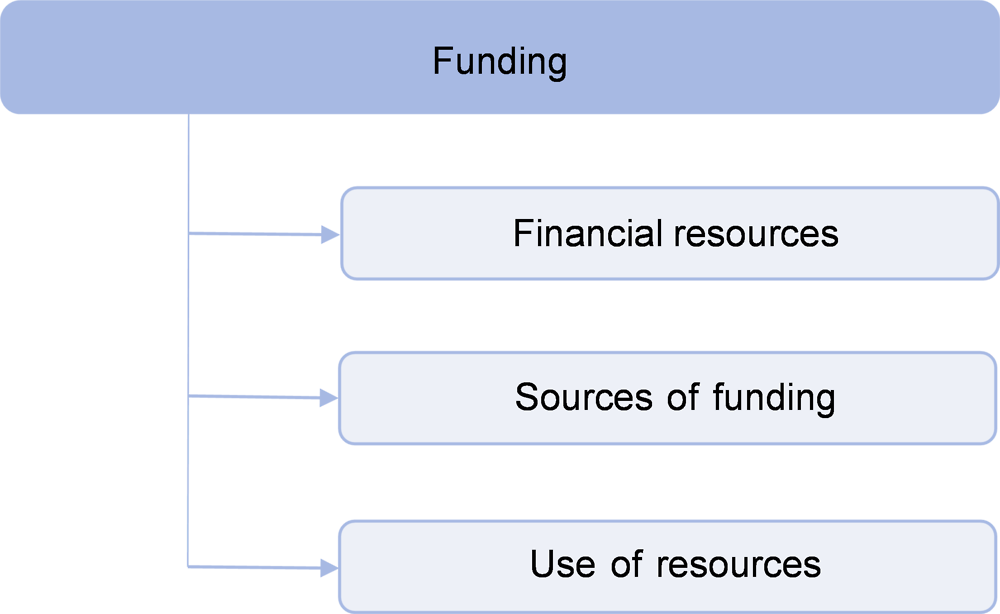 Figure 5.1. Education funding as defined by the Education Policy Outlook Analytical Framework