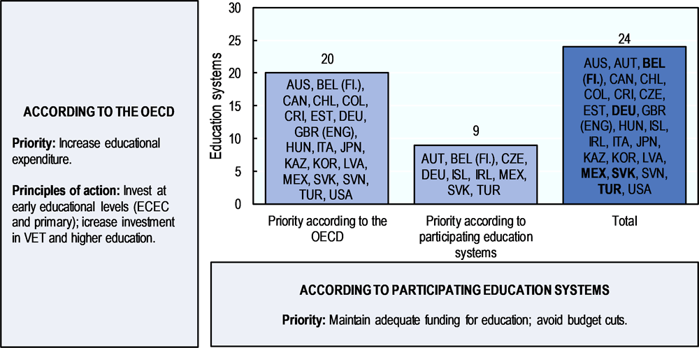 Figure 5.3. Increasing or maintaining educational expenditure