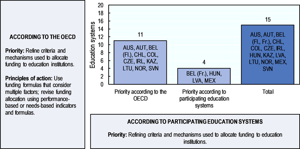 Figure 5.5. Refining the criteria and mechanisms used to allocate funding to educational institutions