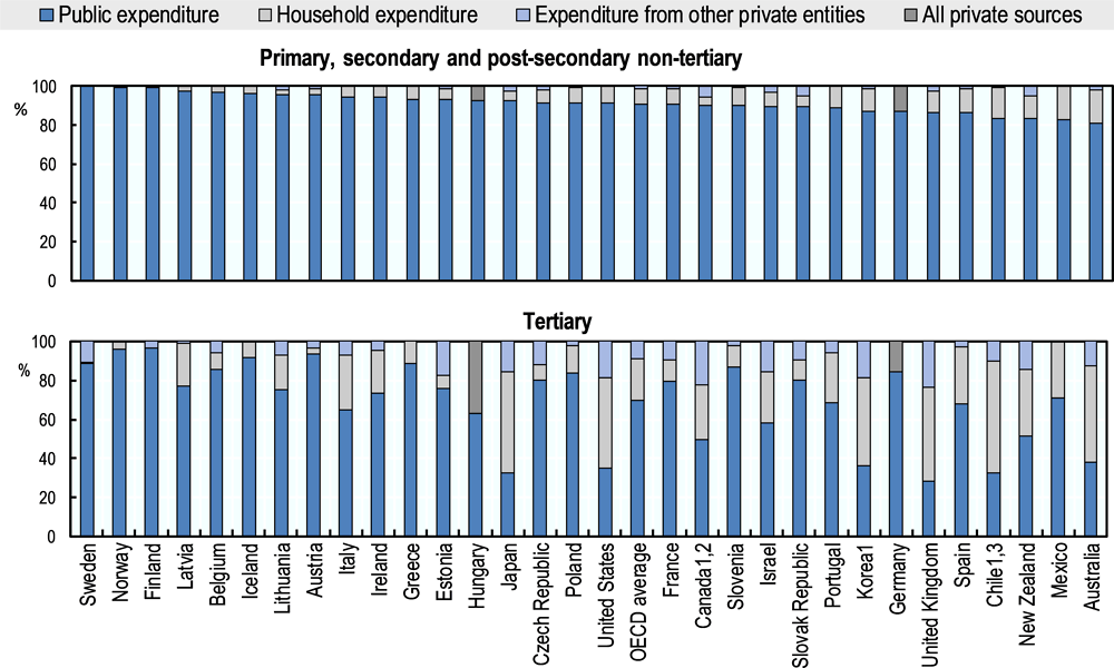 Figure 5.6. Distribution of public, private and international expenditure on educational institutions, 2015