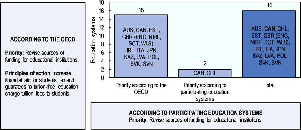Figure 5.7. Revising sources of funding for educational institutions