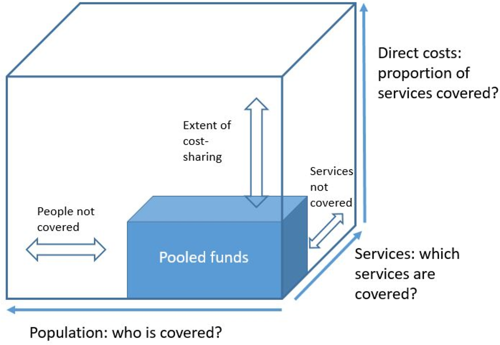 Figure 5.9. Three dimensions of health care coverage