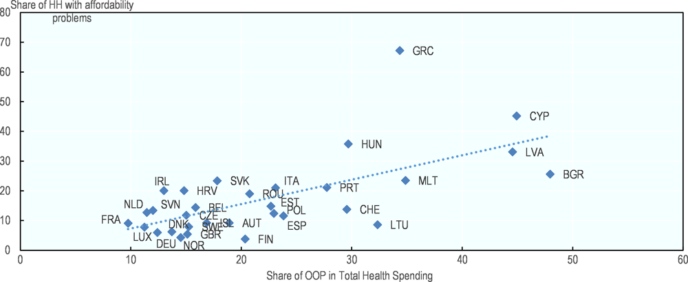 Figure 5.2. Affordability of health care services and its relationship to out-of-pocket spending