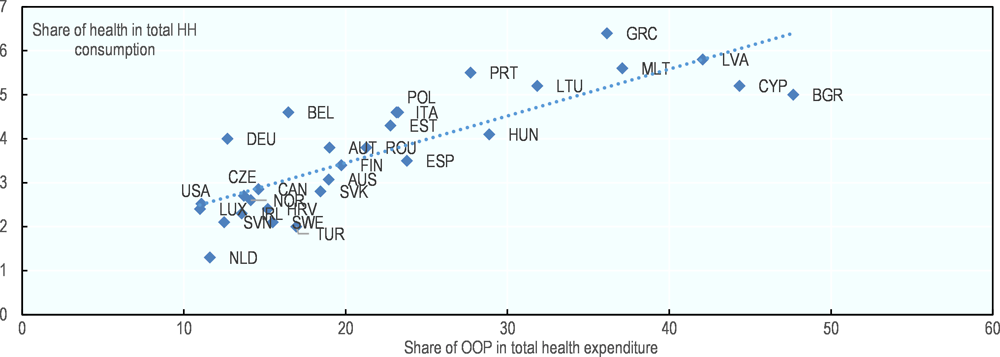 Figure 5.4. Health care as a share in total household consumption compared to the share of out-of-pocket spending in total health spending