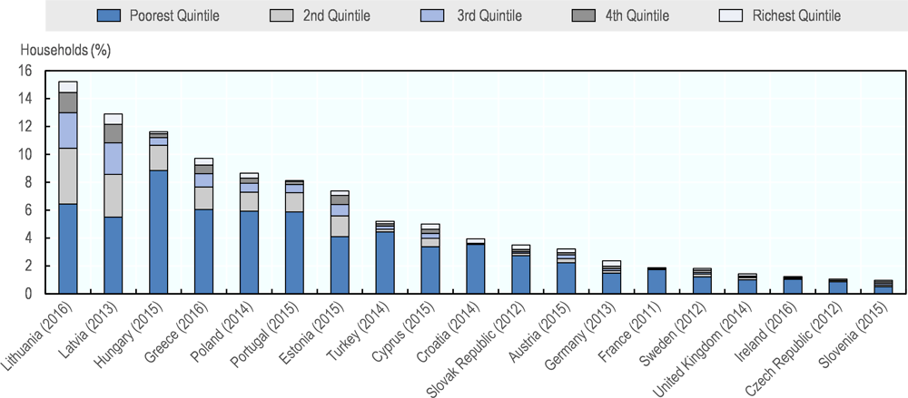 Figure 5.6. Share of households with catastrophic out-of-pocket spending by consumption quintile, latest year available