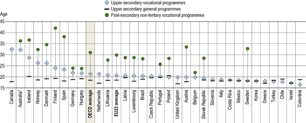Figure B3.1. Average age of first-time upper secondary and post-secondary non-tertiary graduates, by programme orientation (2017)