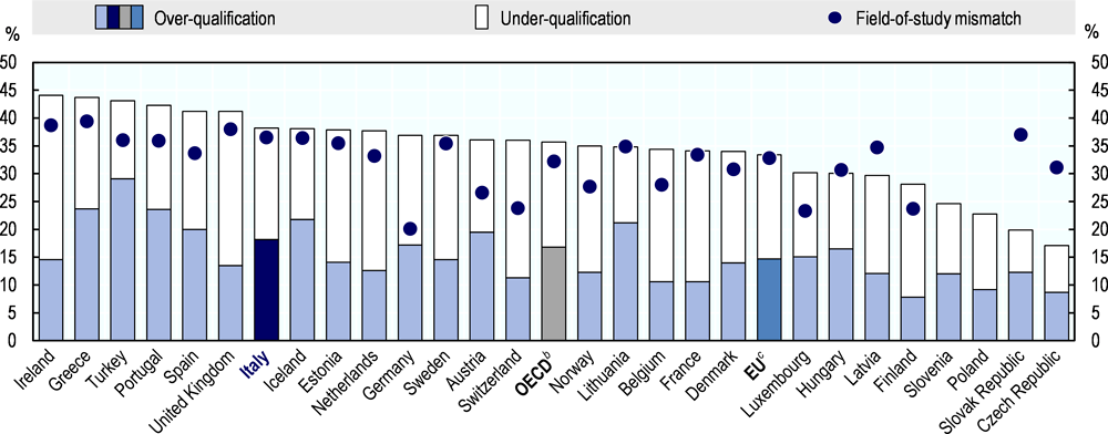 Figure 1.9. Qualification mismatch is high in Italy